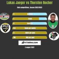 Lukas Jaeger vs Thorsten Rocher h2h player stats