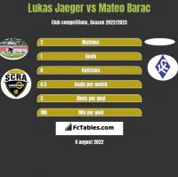 Lukas Jaeger vs Mateo Barac h2h player stats