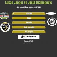 Lukas Jaeger vs Jusuf Gazibegovic h2h player stats