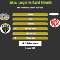 Lukas Jaeger vs David Nemeth h2h player stats