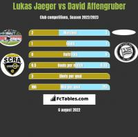Lukas Jaeger vs David Affengruber h2h player stats