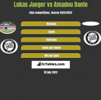 Lukas Jaeger vs Amadou Dante h2h player stats