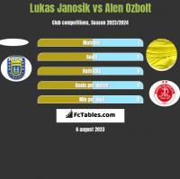 Lukas Janosik vs Alen Ozbolt h2h player stats