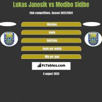 Lukas Janosik vs Modibo Sidibe h2h player stats