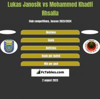 Lukas Janosik vs Mohammed Khadfi Rhsalla h2h player stats