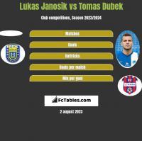 Lukas Janosik vs Tomas Dubek h2h player stats