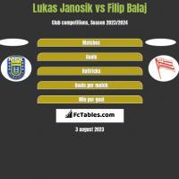 Lukas Janosik vs Filip Balaj h2h player stats