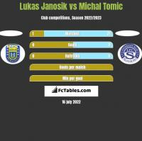 Lukas Janosik vs Michal Tomic h2h player stats