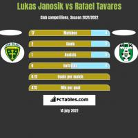 Lukas Janosik vs Rafael Tavares h2h player stats