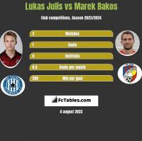 Lukas Julis vs Marek Bakos h2h player stats