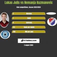 Lukas Julis vs Nemanja Kuzmanovic h2h player stats