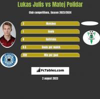 Lukas Julis vs Matej Polidar h2h player stats