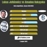 Lukas Jutkiewicz vs Amadou Bakayoko h2h player stats