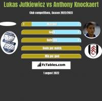 Lukas Jutkiewicz vs Anthony Knockaert h2h player stats