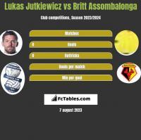 Lukas Jutkiewicz vs Britt Assombalonga h2h player stats