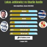 Lukas Jutkiewicz vs Charlie Austin h2h player stats