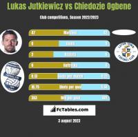 Lukas Jutkiewicz vs Chiedozie Ogbene h2h player stats