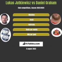 Lukas Jutkiewicz vs Daniel Graham h2h player stats