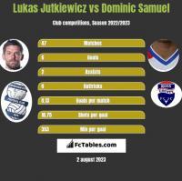 Lukas Jutkiewicz vs Dominic Samuel h2h player stats