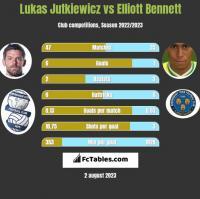 Lukas Jutkiewicz vs Elliott Bennett h2h player stats