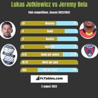 Lukas Jutkiewicz vs Jeremy Bela h2h player stats