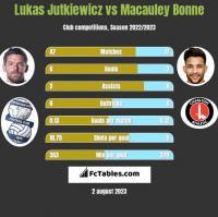 Lukas Jutkiewicz vs Macauley Bonne h2h player stats