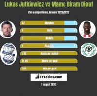 Lukas Jutkiewicz vs Mame Biram Diouf h2h player stats