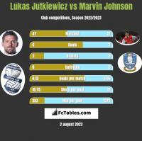 Lukas Jutkiewicz vs Marvin Johnson h2h player stats