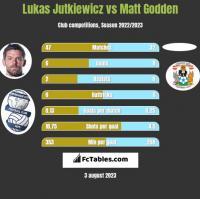 Lukas Jutkiewicz vs Matt Godden h2h player stats