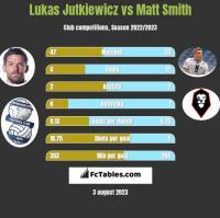 Lukas Jutkiewicz vs Matt Smith h2h player stats