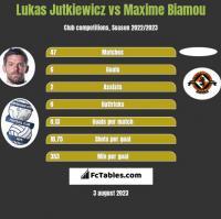 Lukas Jutkiewicz vs Maxime Biamou h2h player stats