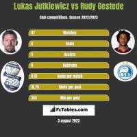Lukas Jutkiewicz vs Rudy Gestede h2h player stats