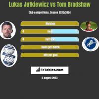 Lukas Jutkiewicz vs Tom Bradshaw h2h player stats
