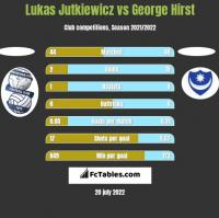 Lukas Jutkiewicz vs George Hirst h2h player stats