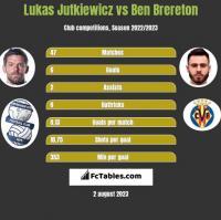 Lukas Jutkiewicz vs Ben Brereton h2h player stats
