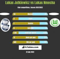 Lukas Jutkiewicz vs Lukas Nmecha h2h player stats
