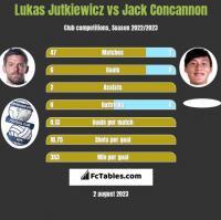 Lukas Jutkiewicz vs Jack Concannon h2h player stats