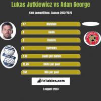 Lukas Jutkiewicz vs Adan George h2h player stats