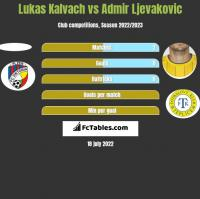 Lukas Kalvach vs Admir Ljevakovic h2h player stats
