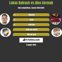 Lukas Kalvach vs Ales Cermak h2h player stats