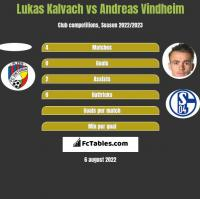 Lukas Kalvach vs Andreas Vindheim h2h player stats
