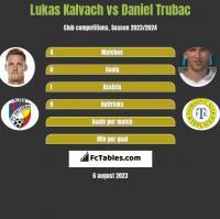 Lukas Kalvach vs Daniel Trubac h2h player stats