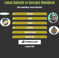 Lukas Kalvach vs Georges Mandjeck h2h player stats