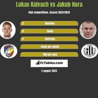 Lukas Kalvach vs Jakub Hora h2h player stats