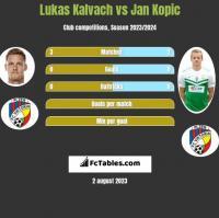 Lukas Kalvach vs Jan Kopic h2h player stats