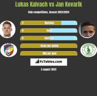 Lukas Kalvach vs Jan Kovarik h2h player stats
