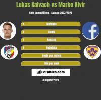 Lukas Kalvach vs Marko Alvir h2h player stats