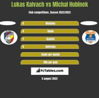 Lukas Kalvach vs Michal Hubinek h2h player stats