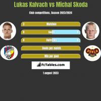 Lukas Kalvach vs Michal Skoda h2h player stats