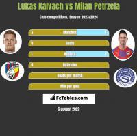 Lukas Kalvach vs Milan Petrzela h2h player stats